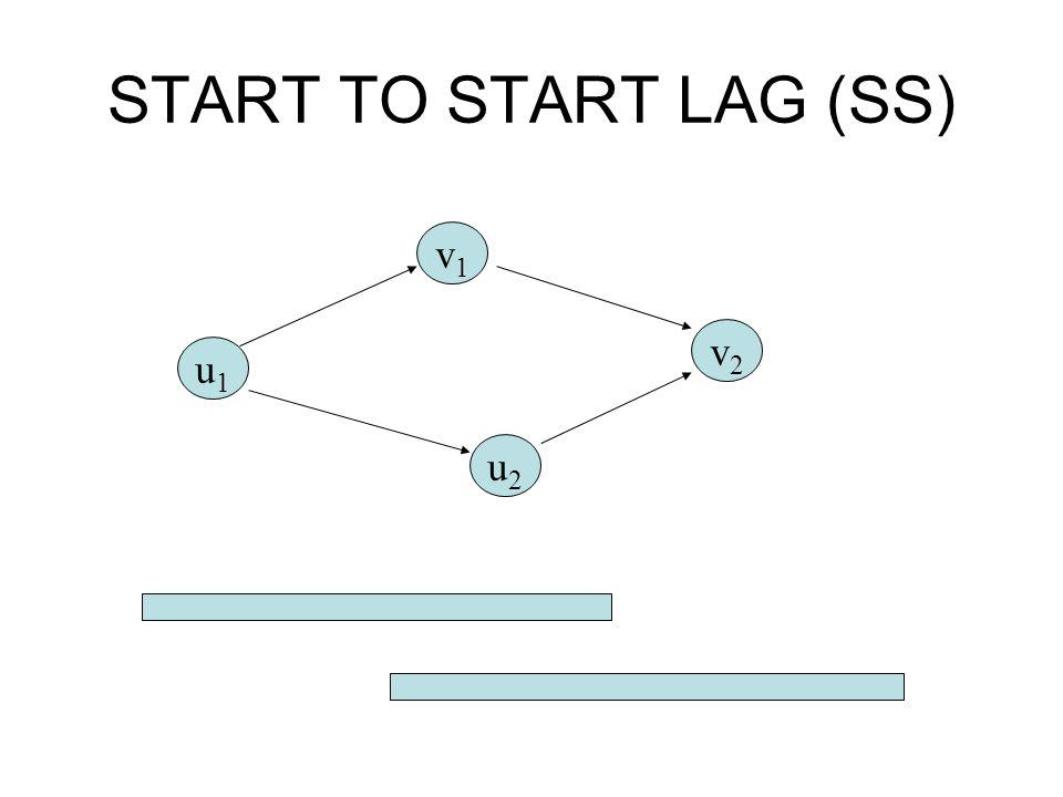 START TO START LAG (SS) v1 v2 u1 u2
