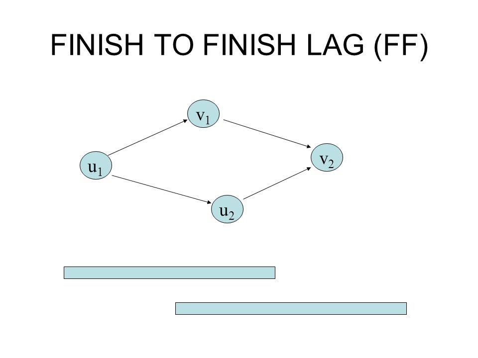FINISH TO FINISH LAG (FF)