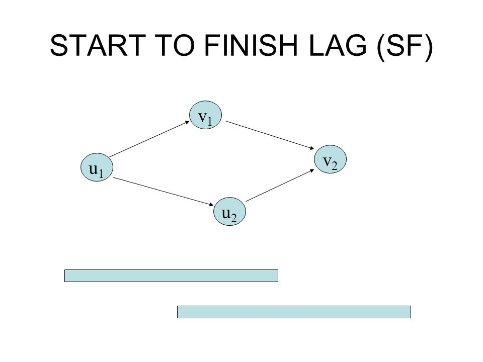 START TO FINISH LAG (SF)