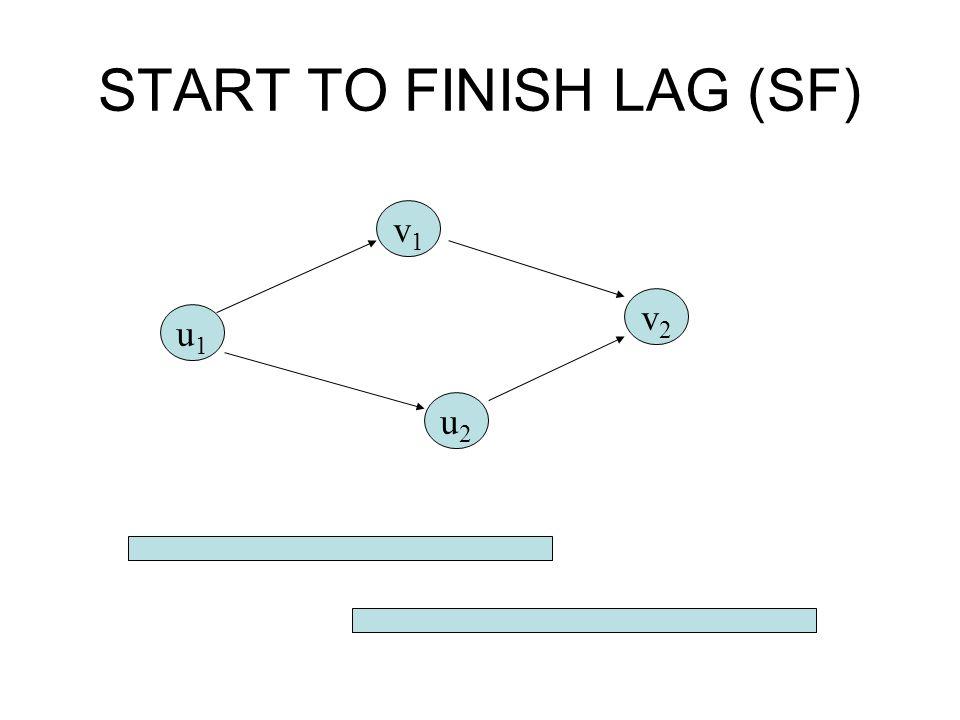 START TO FINISH LAG (SF)
