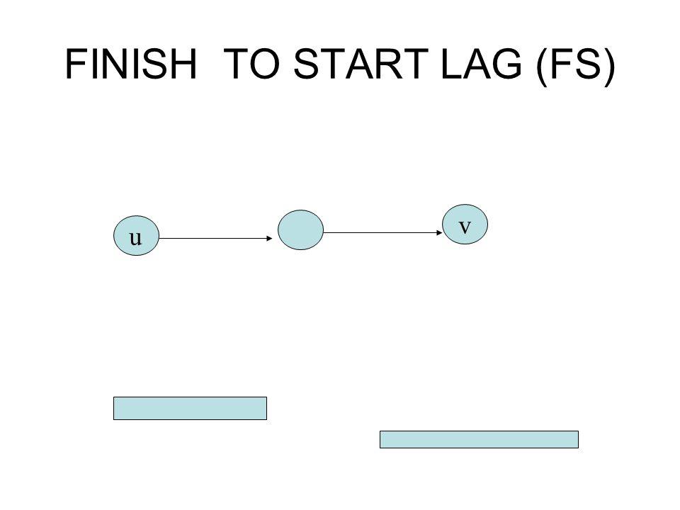 FINISH TO START LAG (FS)