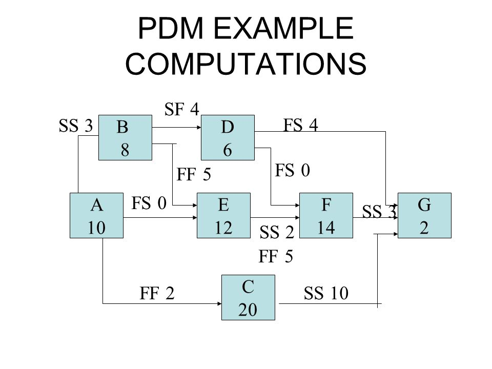 PDM EXAMPLE COMPUTATIONS
