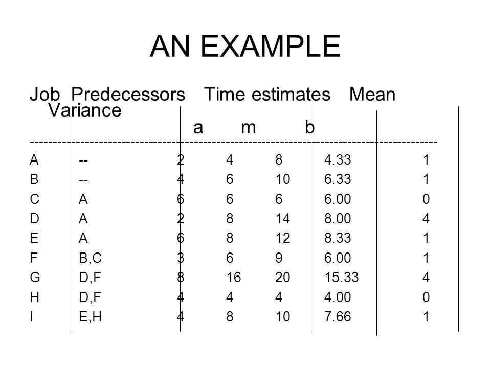 AN EXAMPLE Job Predecessors Time estimates Mean Variance a m b