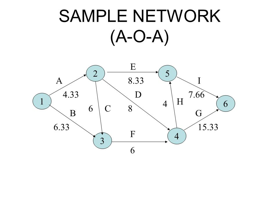 SAMPLE NETWORK (A-O-A)