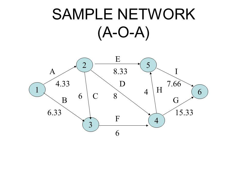 SAMPLE NETWORK (A-O-A)