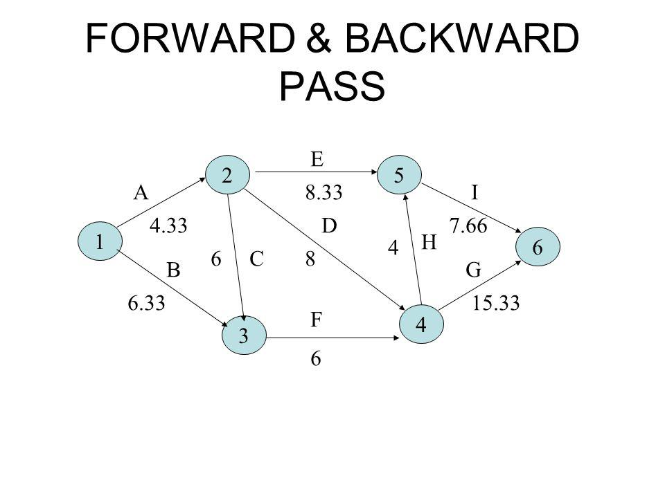 FORWARD & BACKWARD PASS