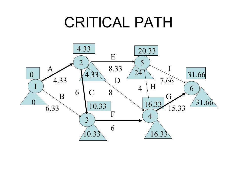 CRITICAL PATH 4.33. 20.33. E. 2. 5. A. 8.33. I. 24. 4.33. 31.66. 4.33. D. 7.66. 1. H.