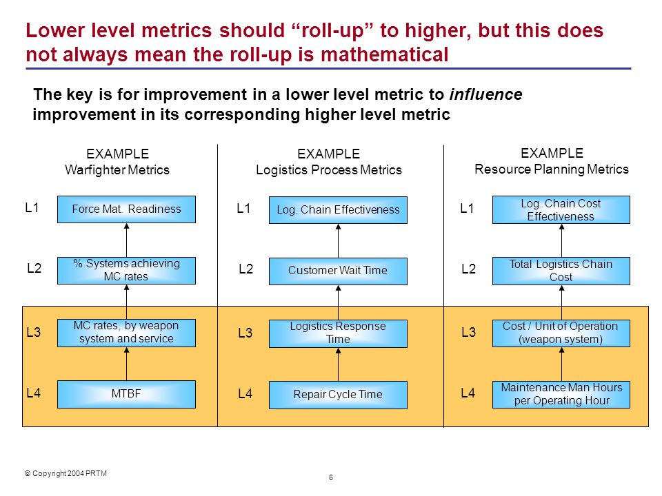 Our Perspective: A balanced scorecard should focus on a few, well-balanced metrics