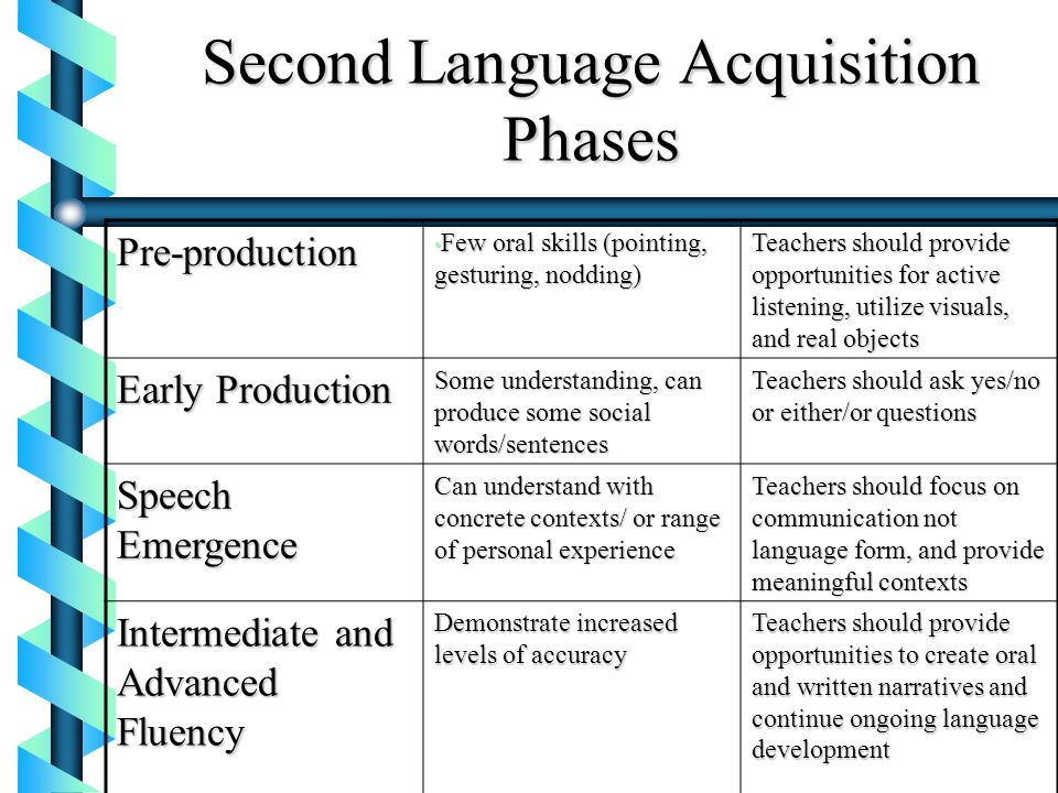 Second Language Acquisition Phases