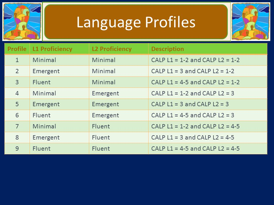 Language Profiles Profile L1 Proficiency L2 Proficiency Description 1