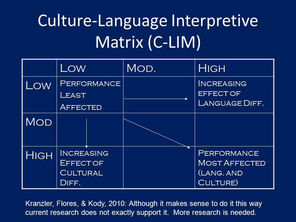 Culture-Language Interpretive Matrix (C-LIM)