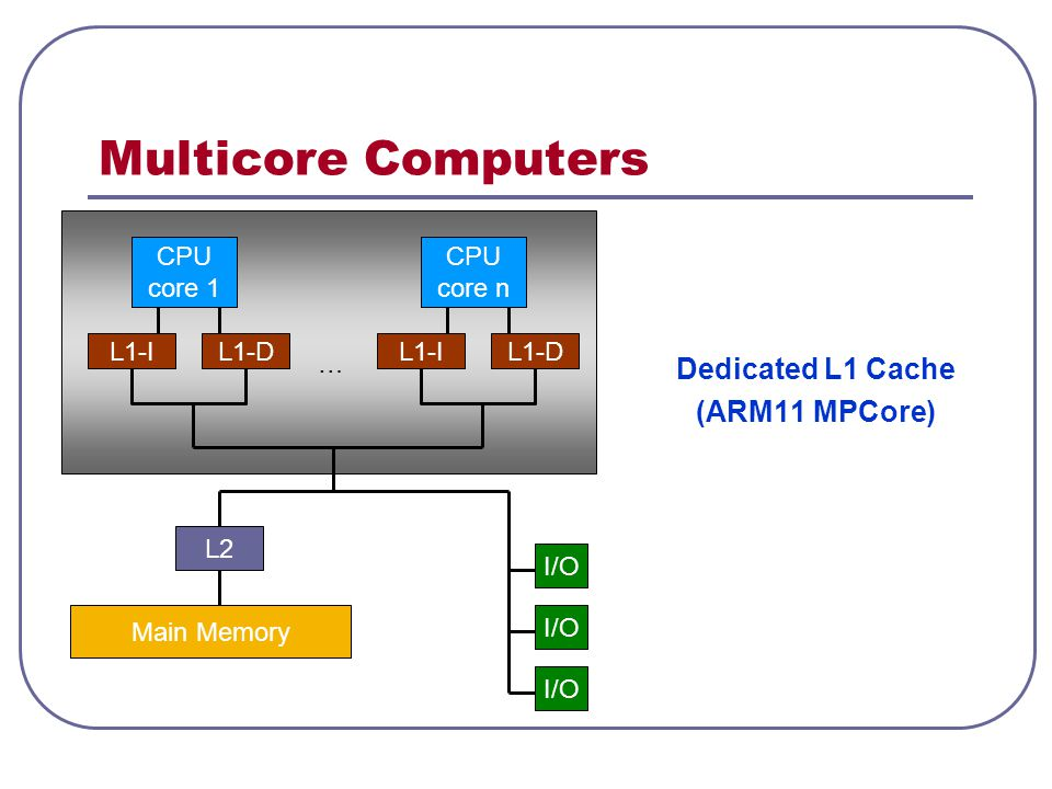 Multicore Computers Dedicated L1 Cache (ARM11 MPCore) CPU core 1 CPU
