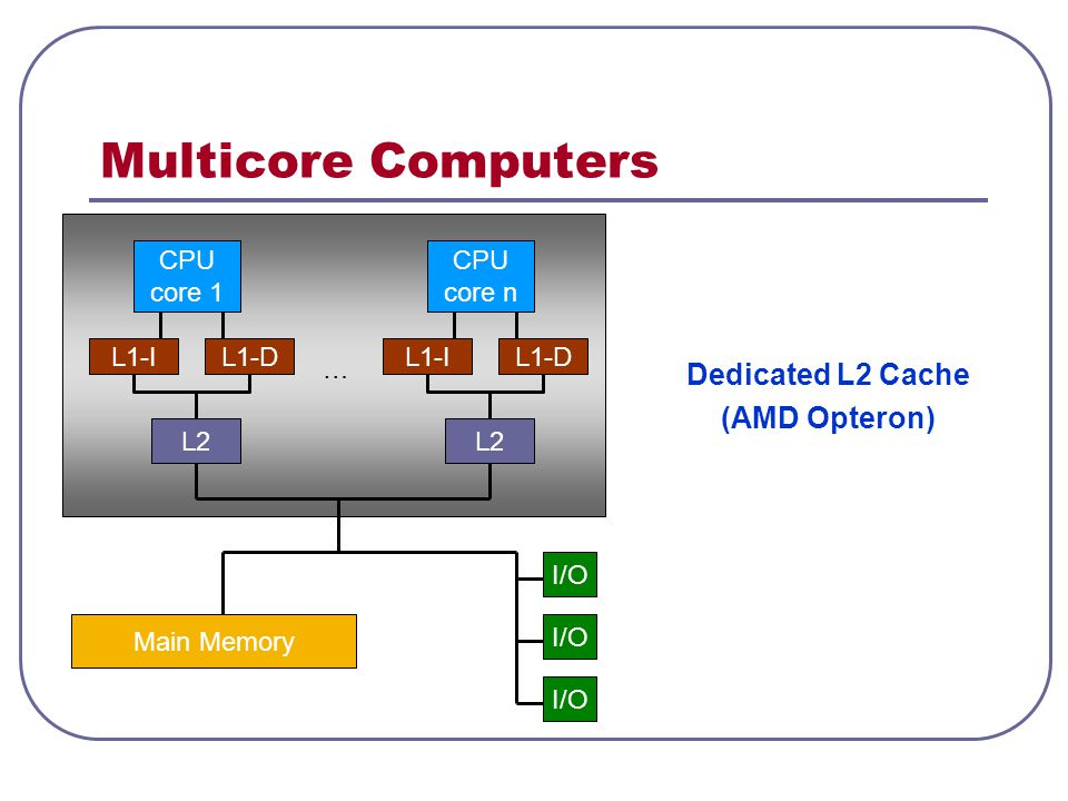 Multicore Computers Dedicated L2 Cache (AMD Opteron) CPU core 1 CPU