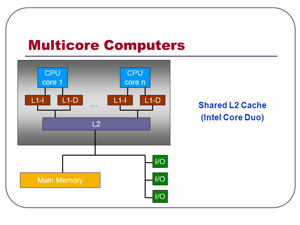 Multicore Computers Shared L2 Cache (Intel Core Duo) CPU core 1 CPU