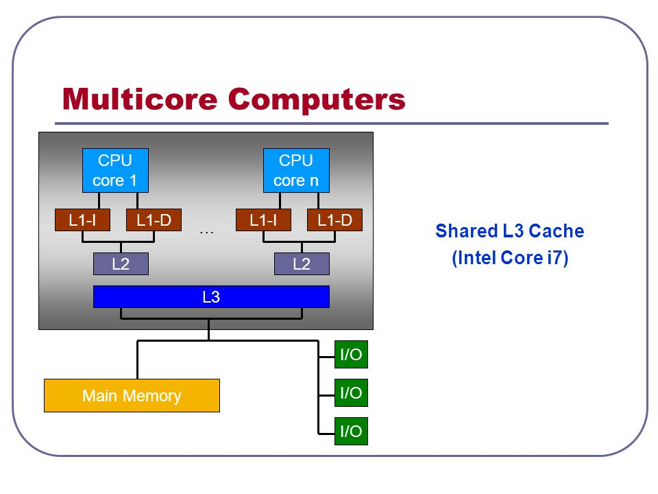 Multicore Computers Shared L3 Cache (Intel Core i7) CPU core 1 CPU