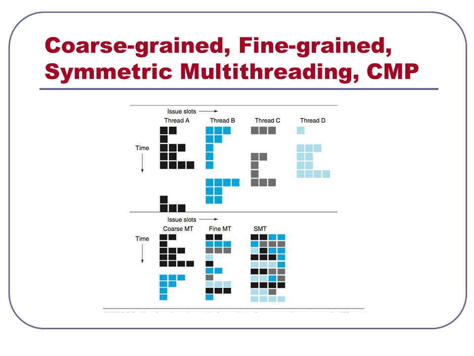 Coarse-grained, Fine-grained, Symmetric Multithreading, CMP