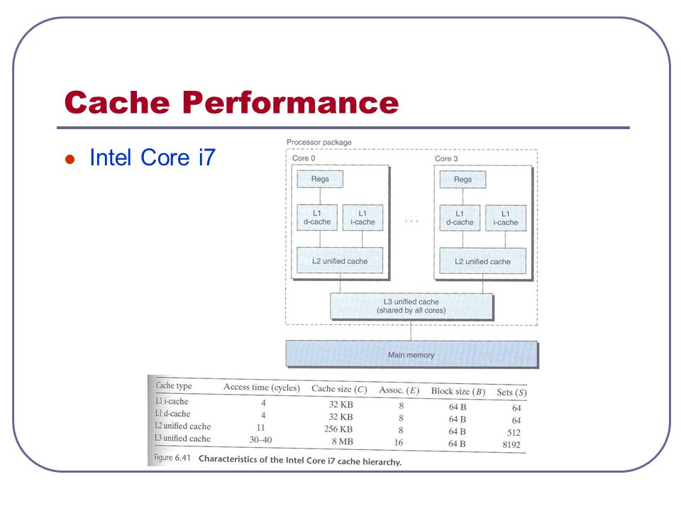 Cache Performance Intel Core i7