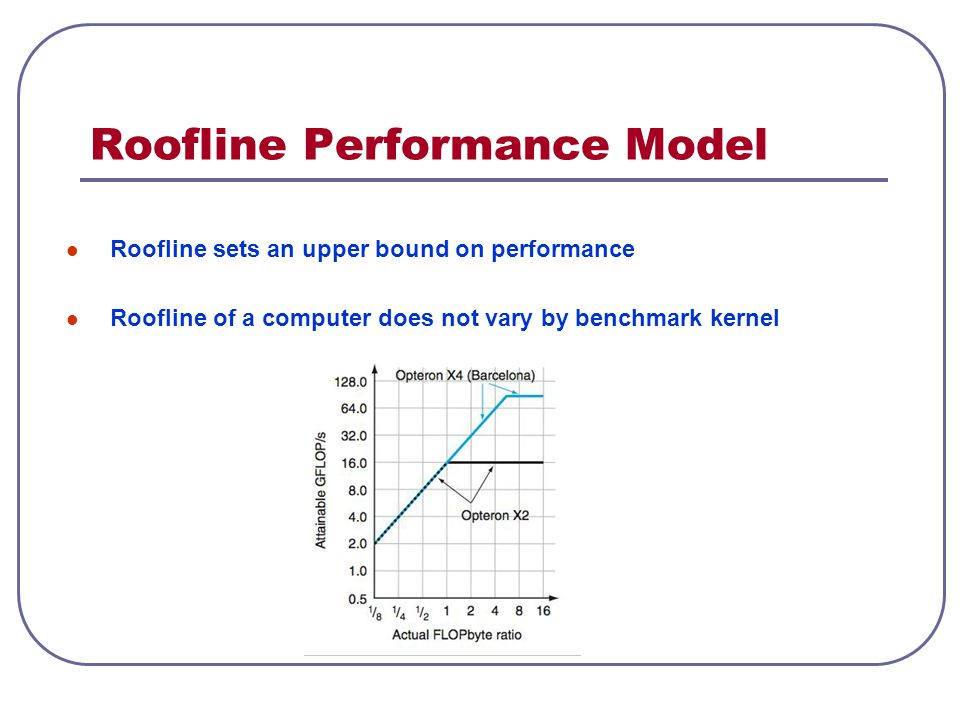 Roofline Performance Model