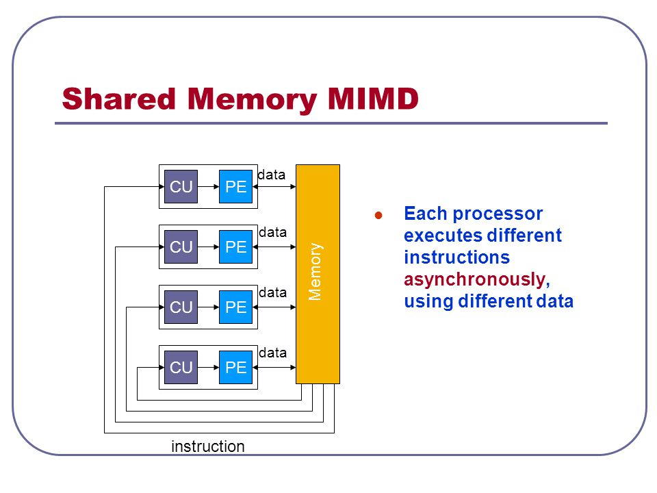 Shared Memory MIMD Each processor executes different instructions asynchronously, using different data.