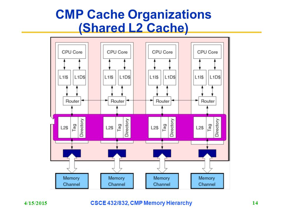 CMP Cache Organizations (Shared L2 Cache)