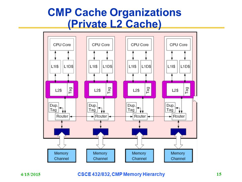 CMP Cache Organizations (Private L2 Cache)