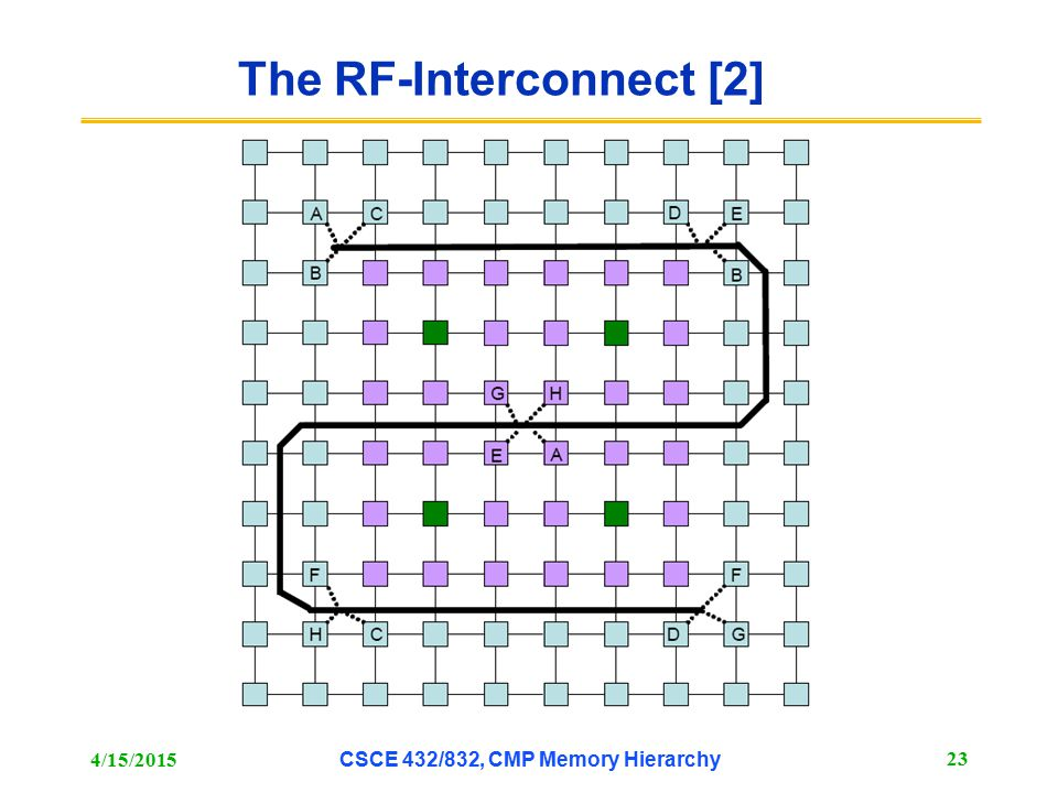The RF-Interconnect [2]