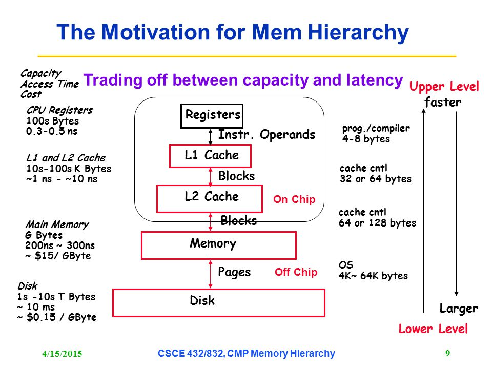 The Motivation for Mem Hierarchy