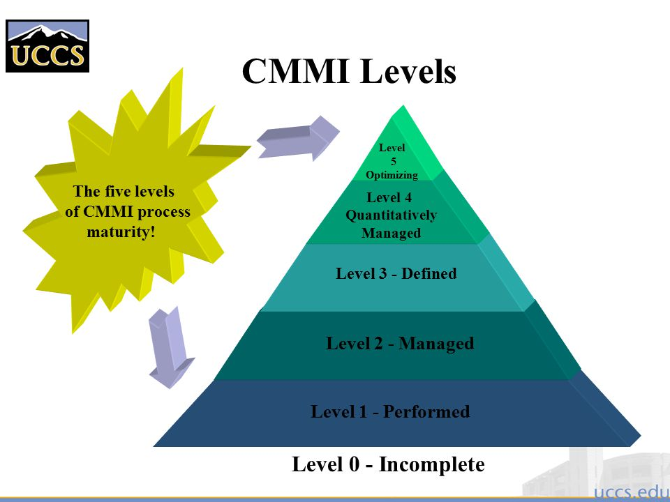 CMMI Levels Level 0 - Incomplete Level 2 - Managed Level 1 - Performed