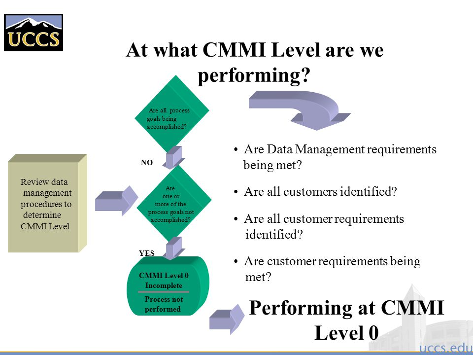At what CMMI Level are we performing