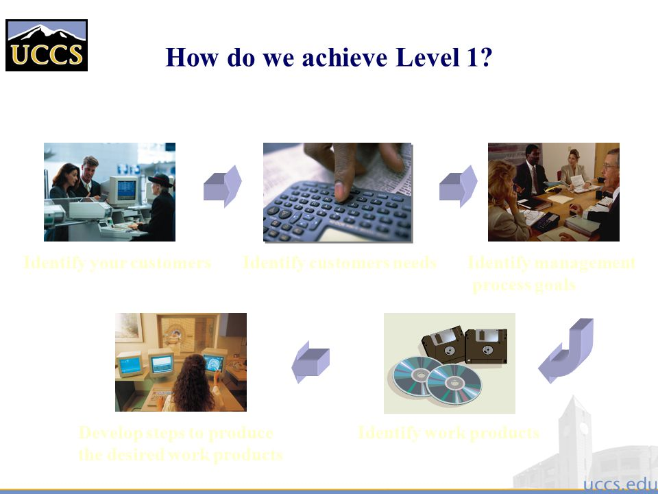 How do we achieve Level 1 Identify your customers