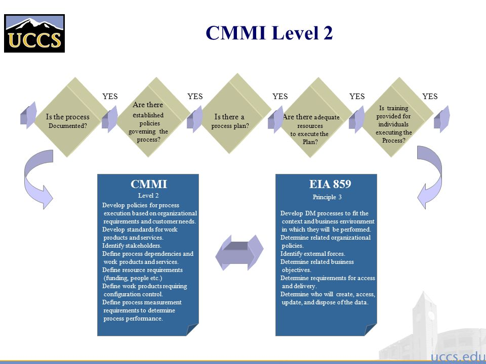 control mechanisms and performance measurement standards Monitoring and measurement of performance is the longest phase in the performance management cycle during this phase the manager/ evaluator is supposed to keep an eye on the performance related.