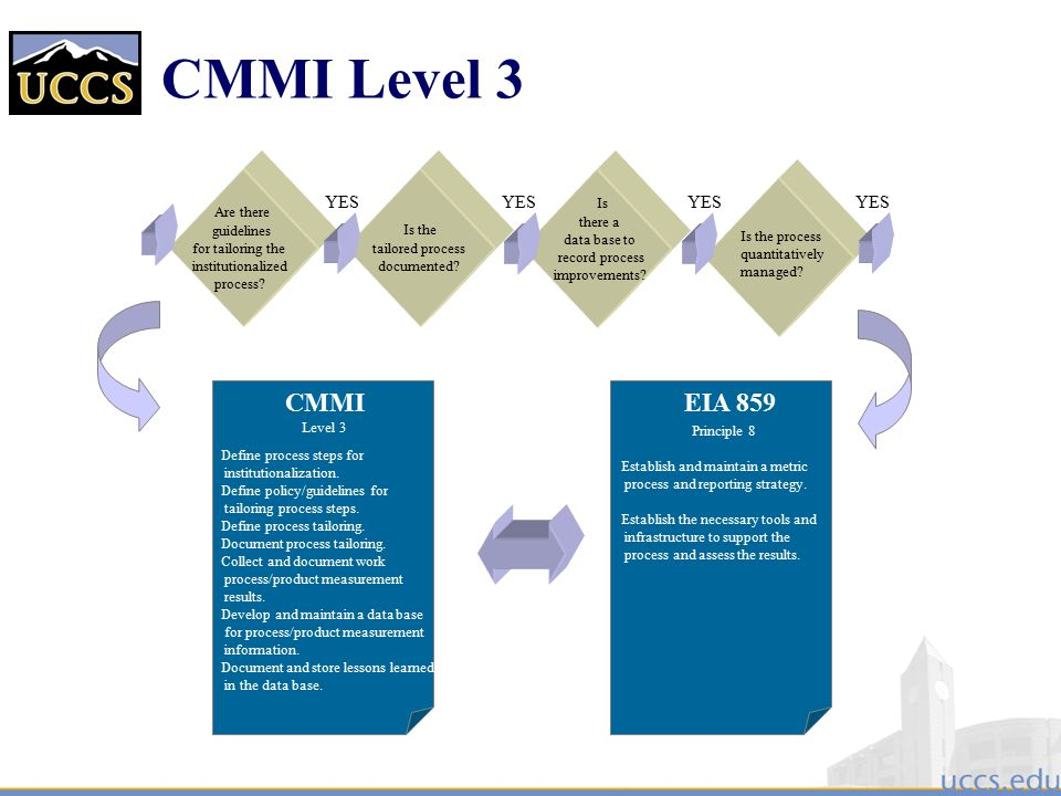 CMMI Level 3 CMMI EIA 859 YES Is the Is Are there tailored process