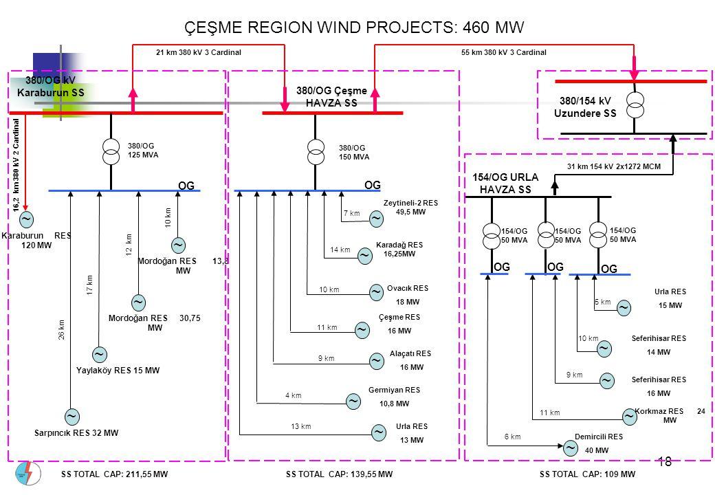 ÇEŞME REGION WIND PROJECTS: 460 MW