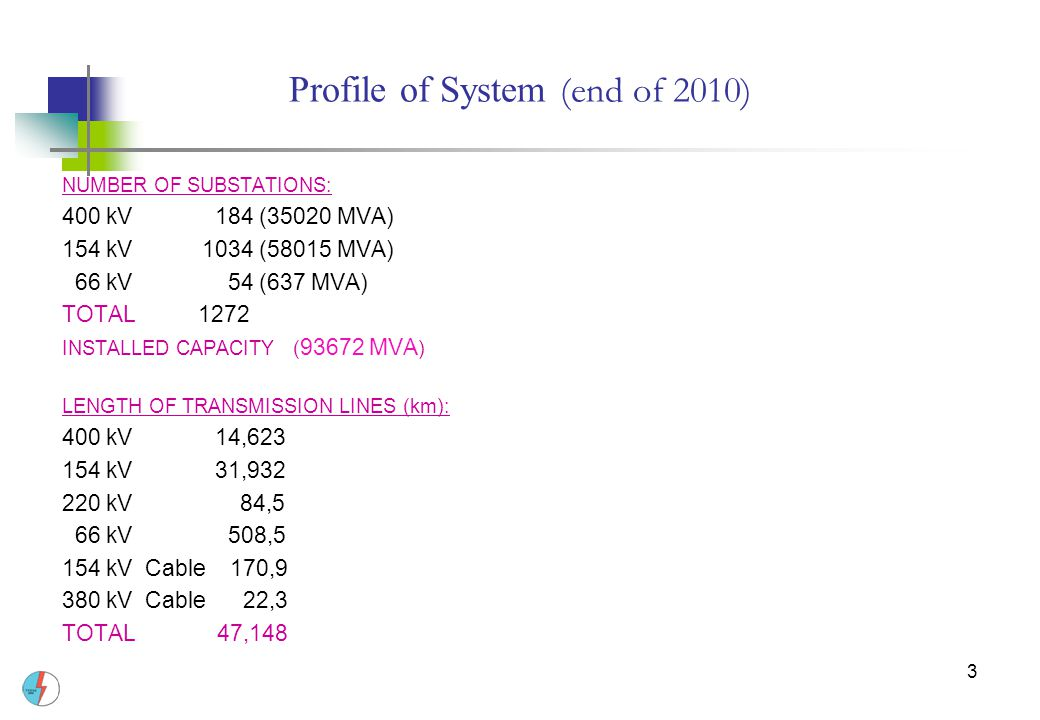 Profile of System (end of 2010)
