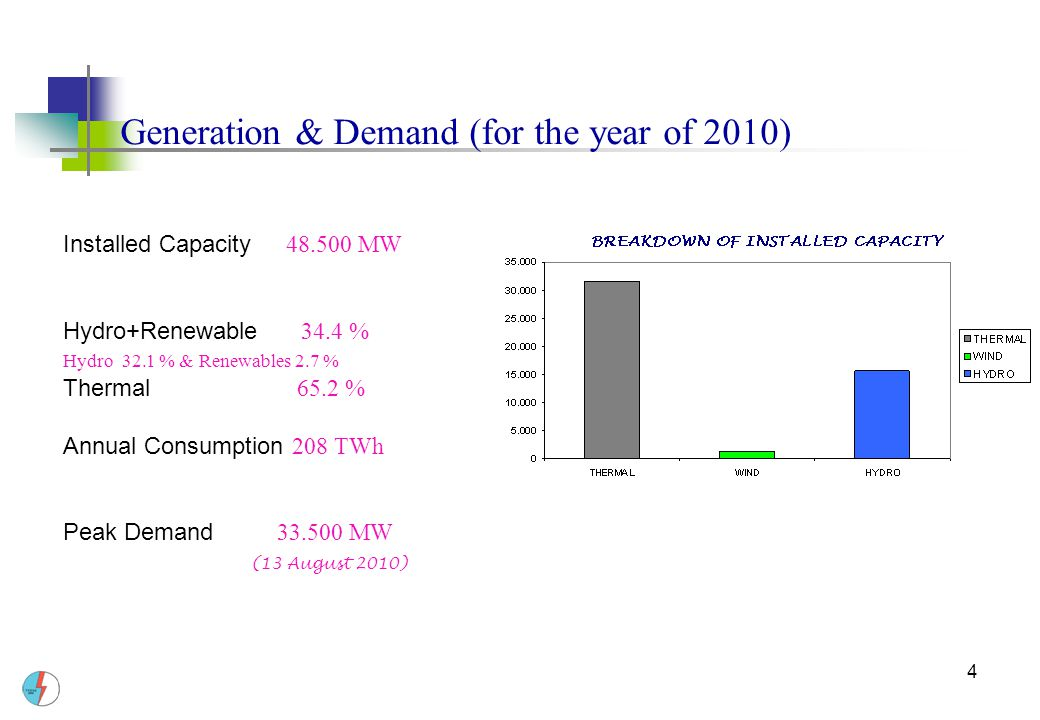 Generation & Demand (for the year of 2010)