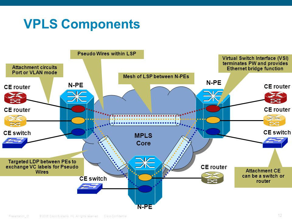 VPLS Components N-PE N-PE MPLS Core N-PE CE router CE router CE router