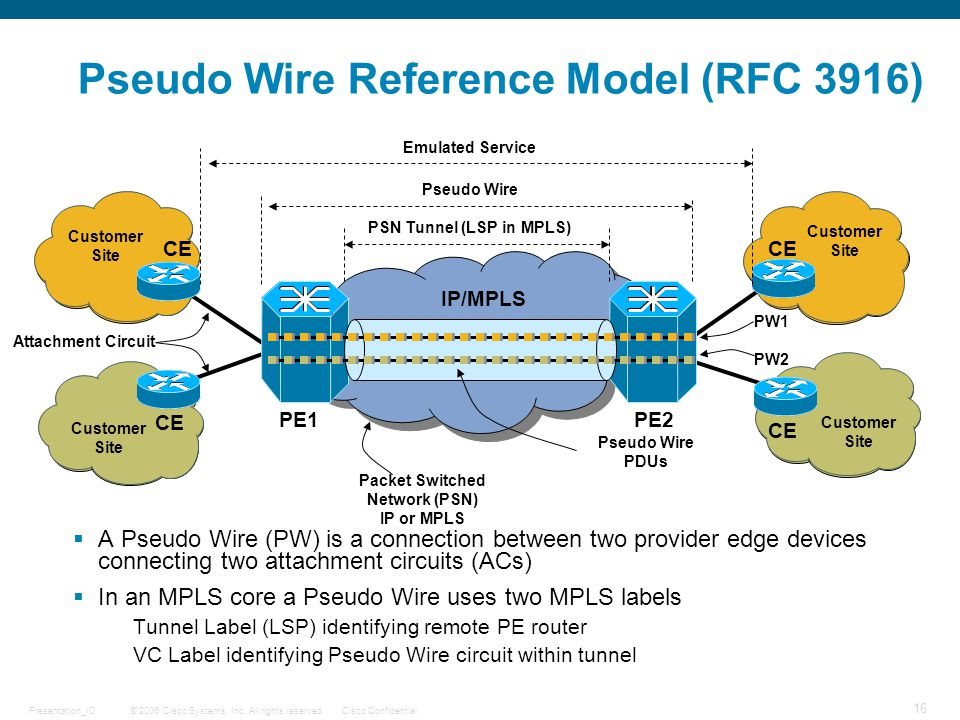 Pseudo Wire Reference Model (RFC 3916)