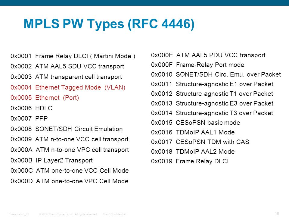 MPLS PW Types (RFC 4446) 0x0001 Frame Relay DLCI ( Martini Mode )