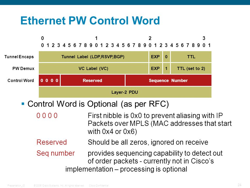 Ethernet PW Control Word