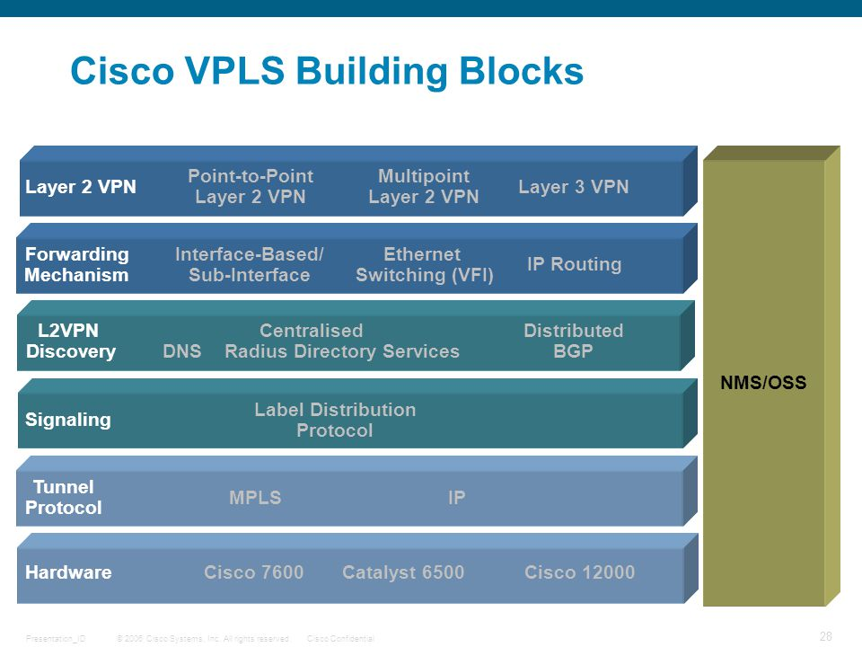 Cisco VPLS Building Blocks