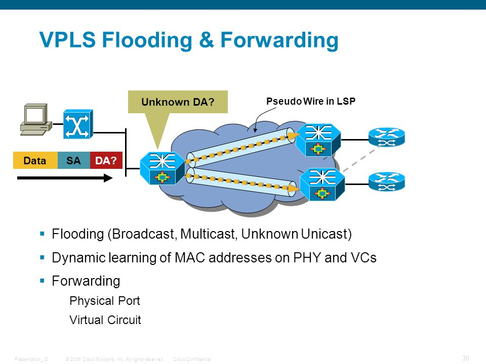 VPLS Flooding & Forwarding