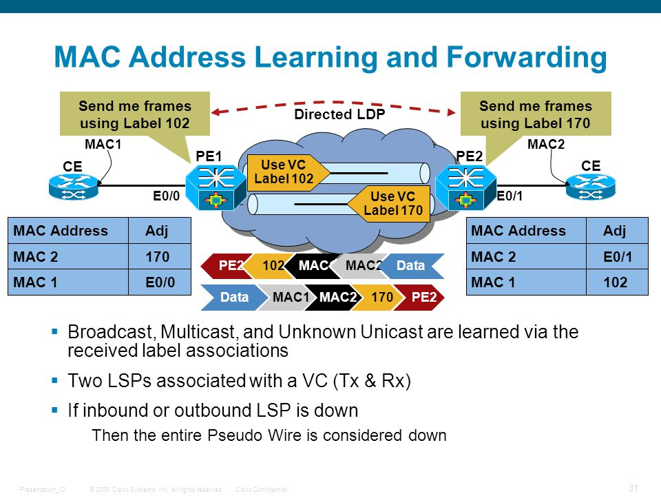 MAC Address Learning and Forwarding