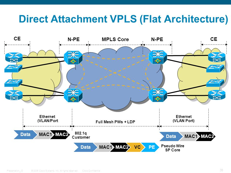 Direct Attachment VPLS (Flat Architecture)