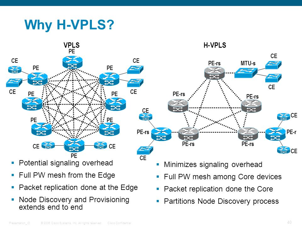 Why H-VPLS VPLS H-VPLS Potential signaling overhead