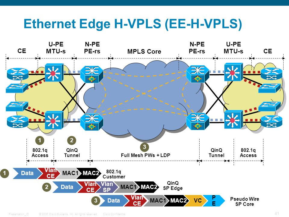 Ethernet Edge H-VPLS (EE-H-VPLS)
