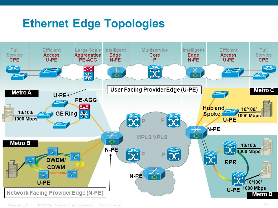 Ethernet Edge Topologies