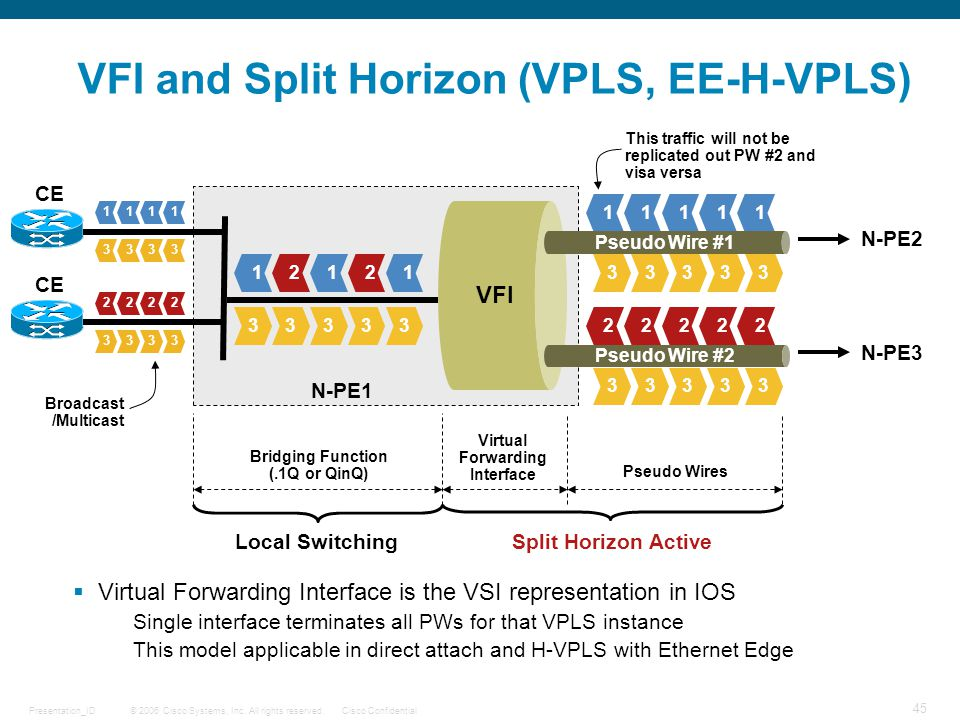 VFI and Split Horizon (VPLS, EE-H-VPLS)