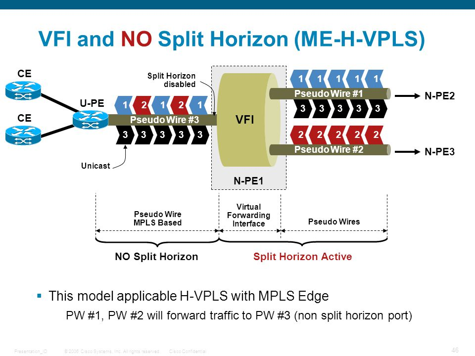 VFI and NO Split Horizon (ME-H-VPLS)