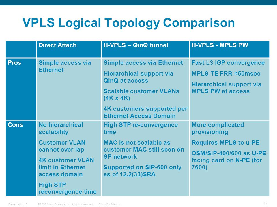 VPLS Logical Topology Comparison