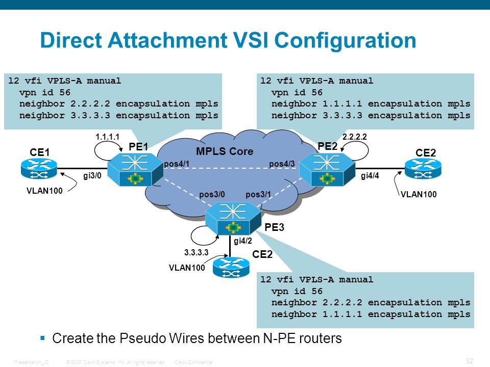 Direct Attachment VSI Configuration
